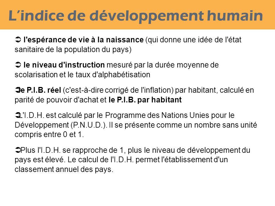 L'indice de développement humain