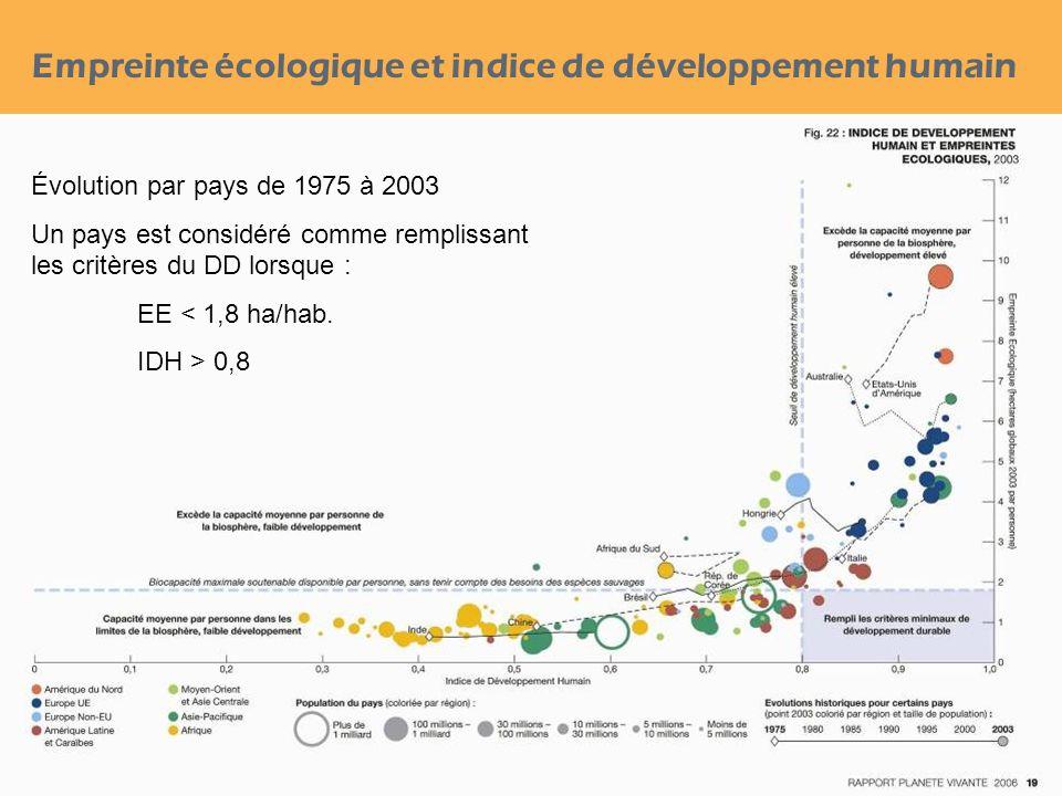 Empreinte écologique et indice de développement humain