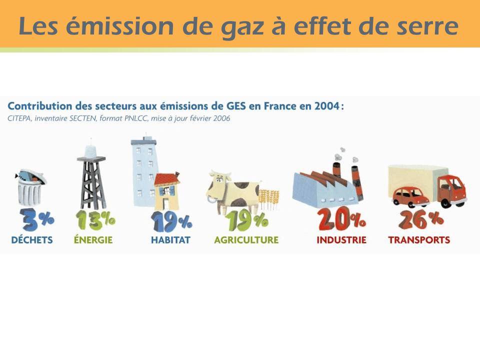 Les émission de gaz à effet de serre