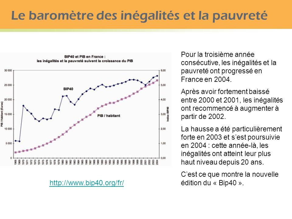 Le baromètre des inégalités et la pauvreté