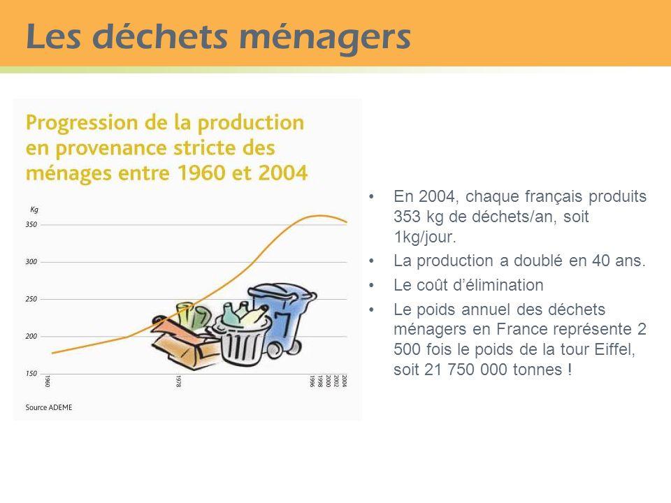 Les déchets ménagers En 2004, chaque français produits 353 kg de déchets/an, soit 1kg/jour. La production a doublé en 40 ans.