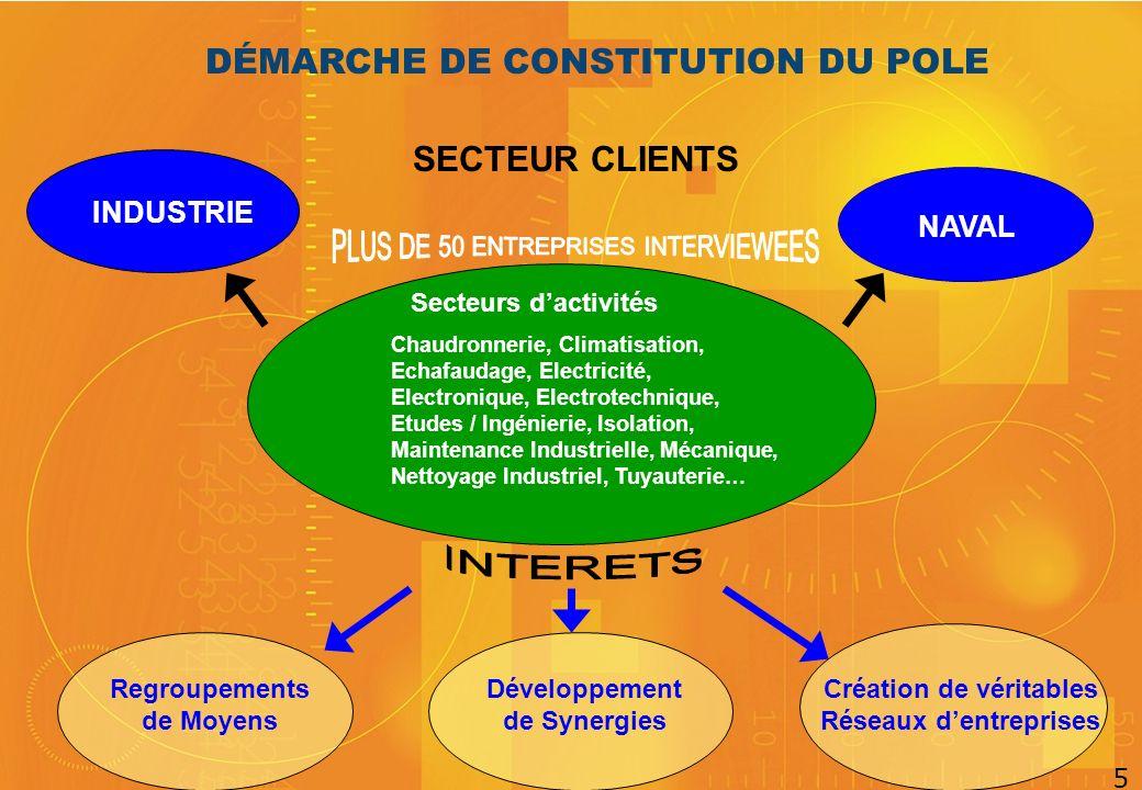 DÉMARCHE DE CONSTITUTION DU POLE