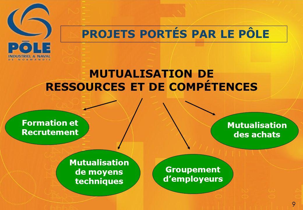 PROJETS PORTÉS PAR LE PÔLE RESSOURCES ET DE COMPÉTENCES