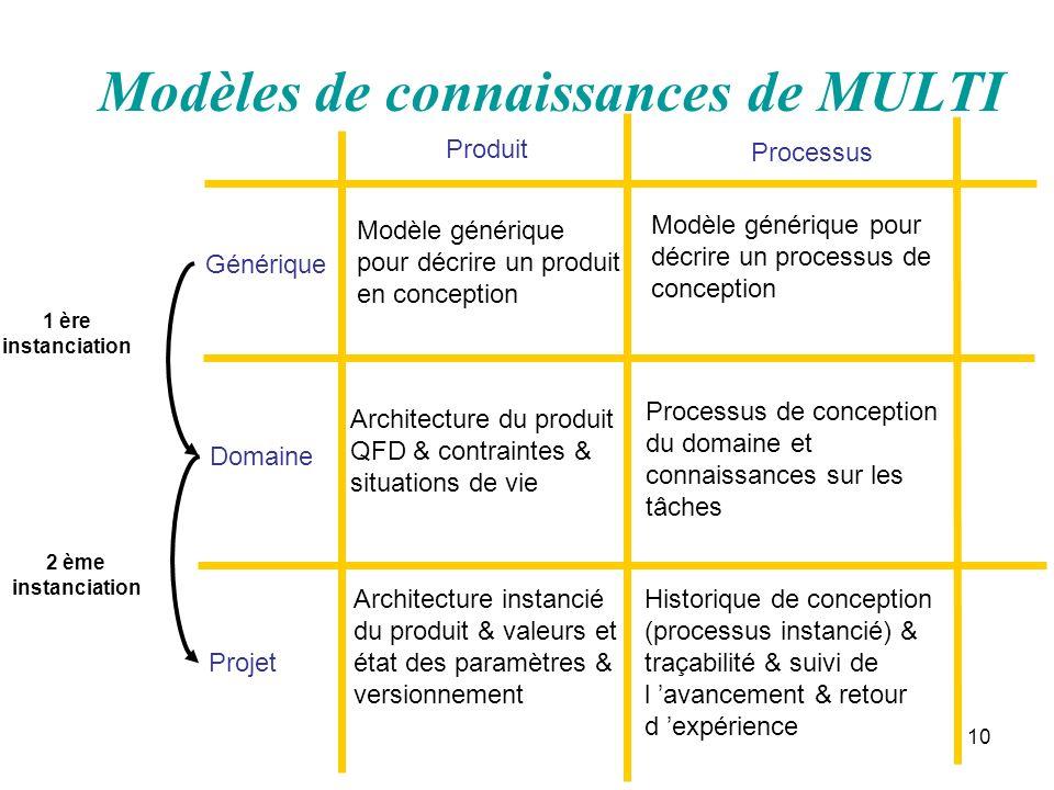 Modèles de connaissances de MULTI