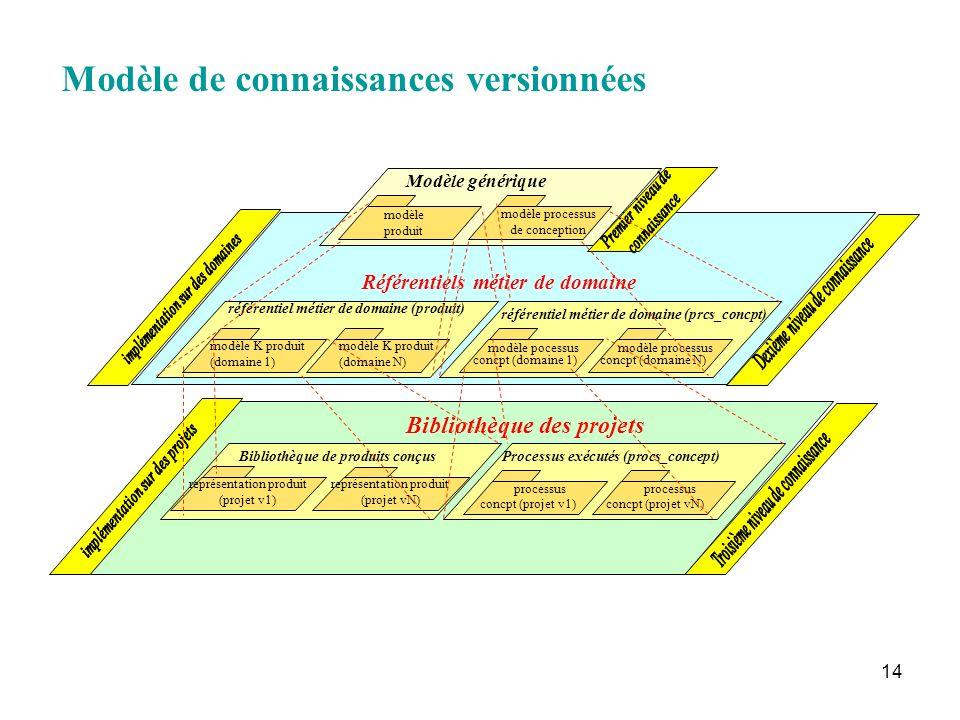 Modèle de connaissances versionnées