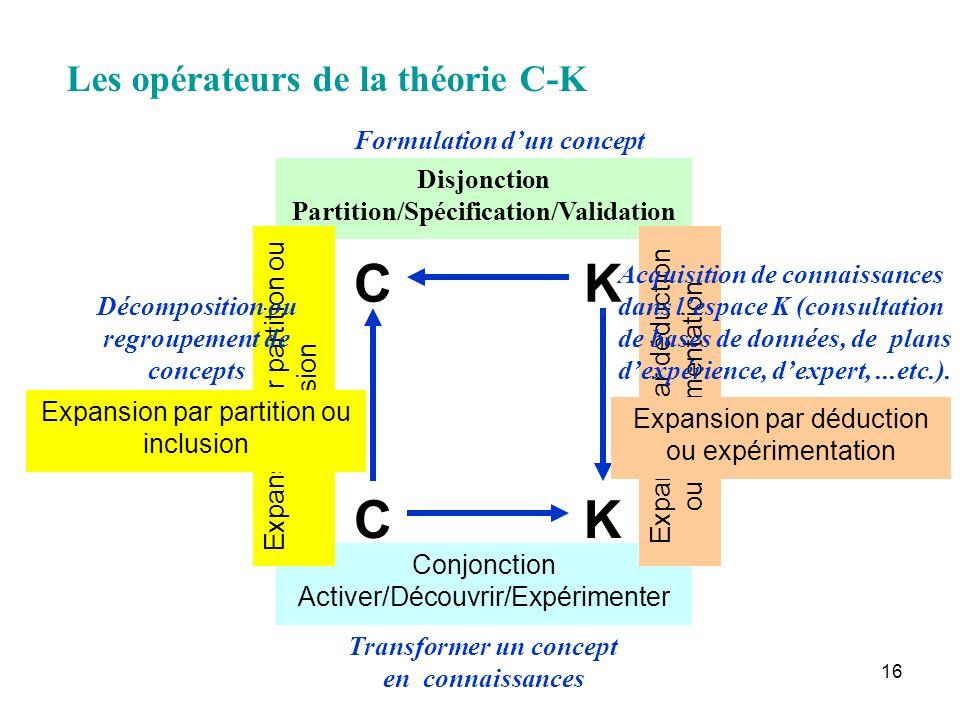 C K C K Les opérateurs de la théorie C-K Formulation d'un concept