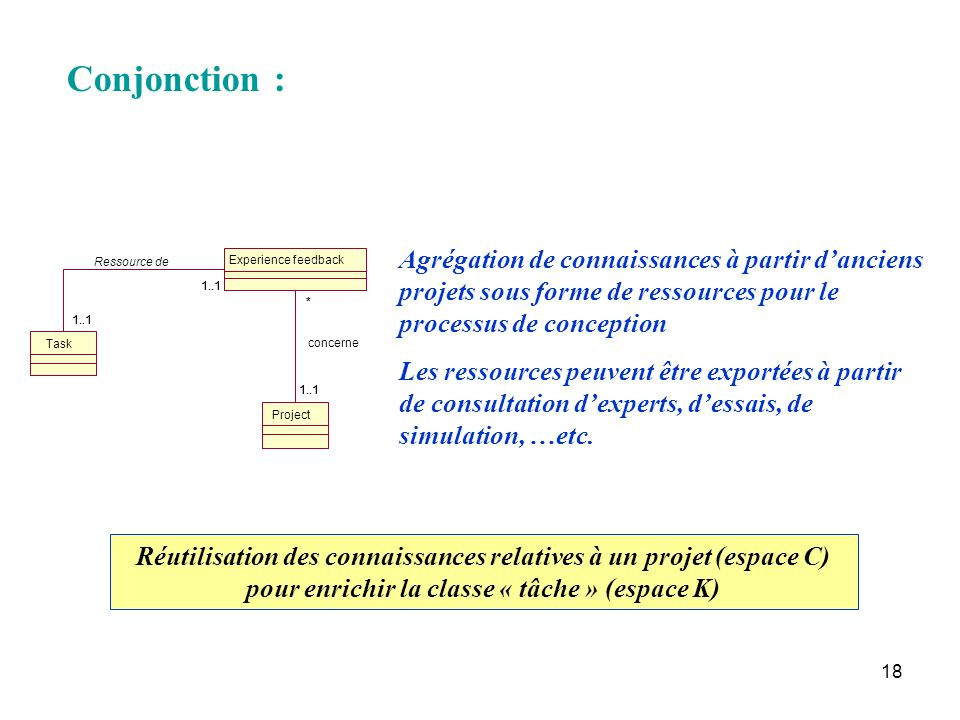 Conjonction : Task. Project. Experience feedback. 1..1. * concerne. Ressource de.