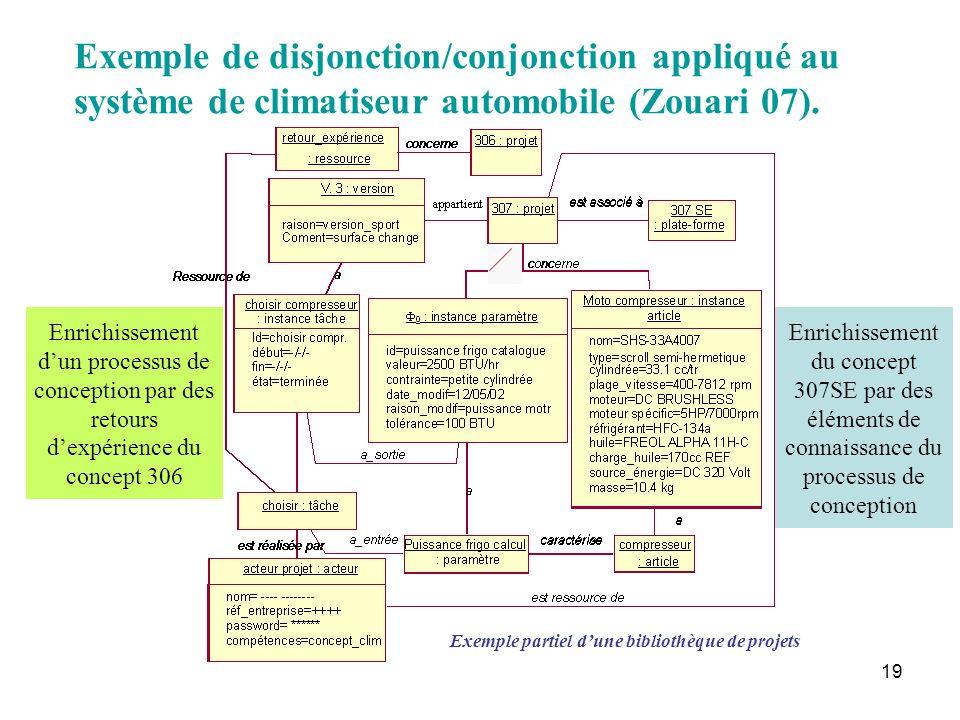 Exemple de disjonction/conjonction appliqué au système de climatiseur automobile (Zouari 07).