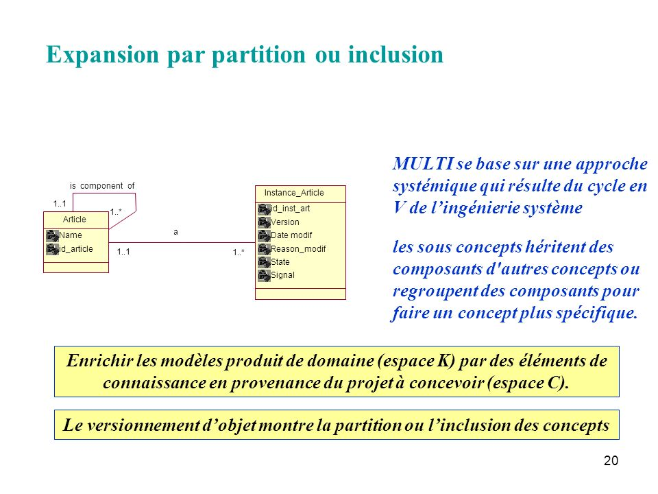 Expansion par partition ou inclusion