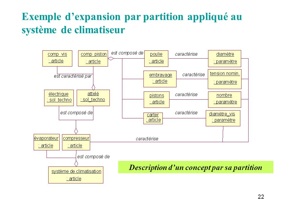 Description d'un concept par sa partition