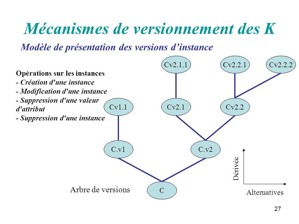 Mécanismes de versionnement des K