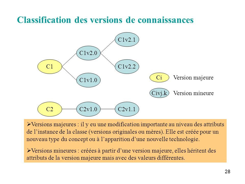 Classification des versions de connaissances