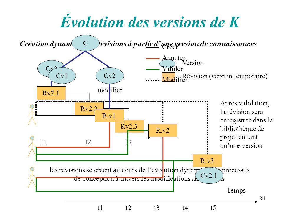 Évolution des versions de K