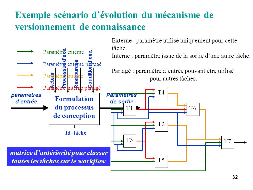 Formulation du processus de conception