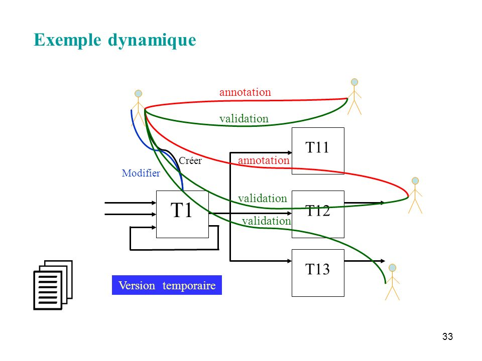   T1 Exemple dynamique T11 T12 T13 annotation validation annotation