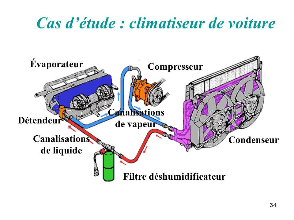 Cas d'étude : climatiseur de voiture