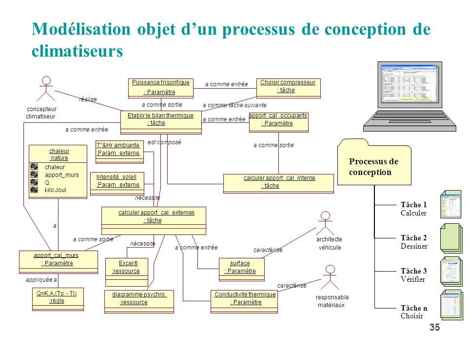 Modélisation objet d'un processus de conception de climatiseurs