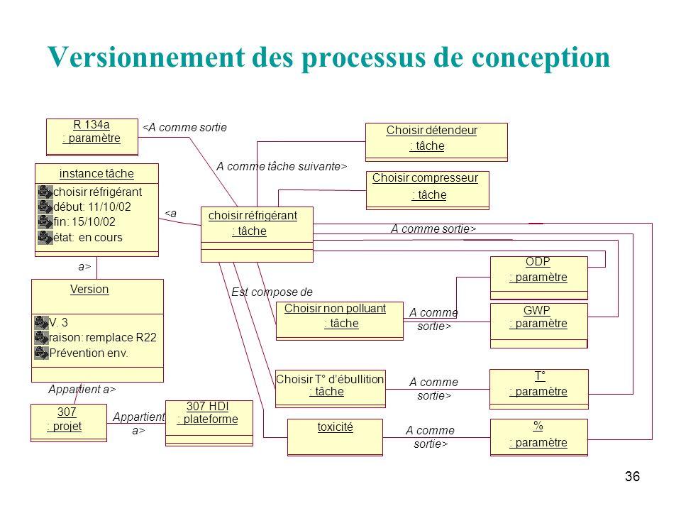 Versionnement des processus de conception