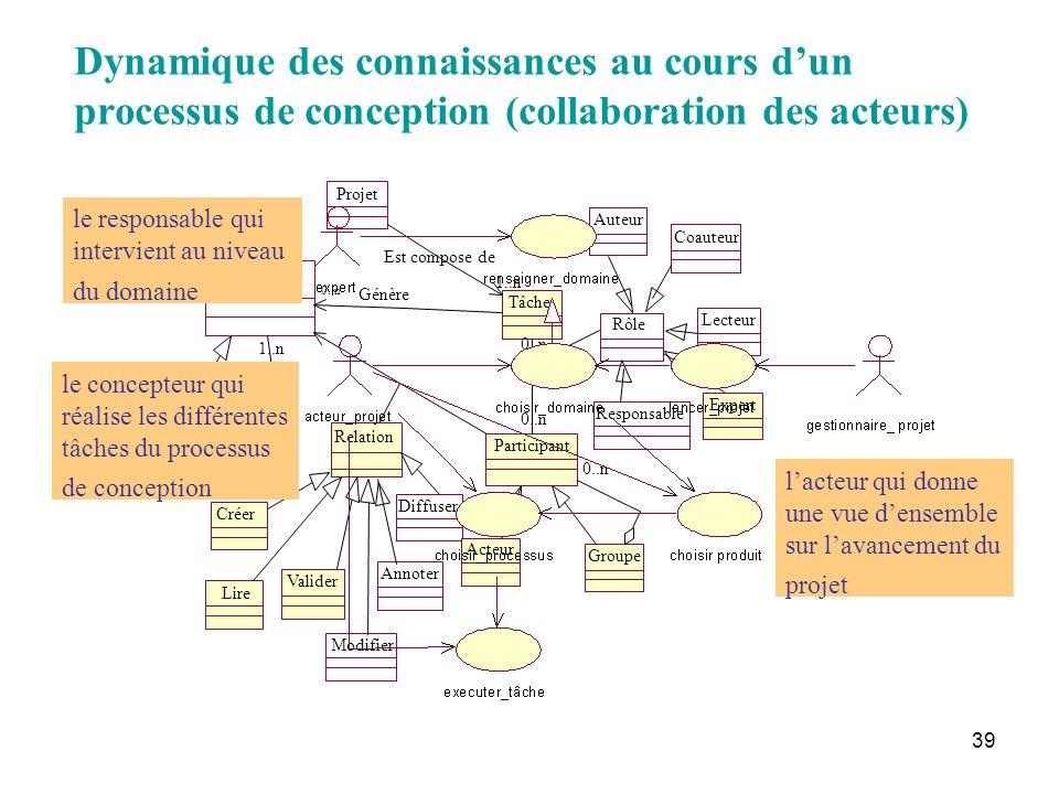Dynamique des connaissances au cours d'un processus de conception (collaboration des acteurs)