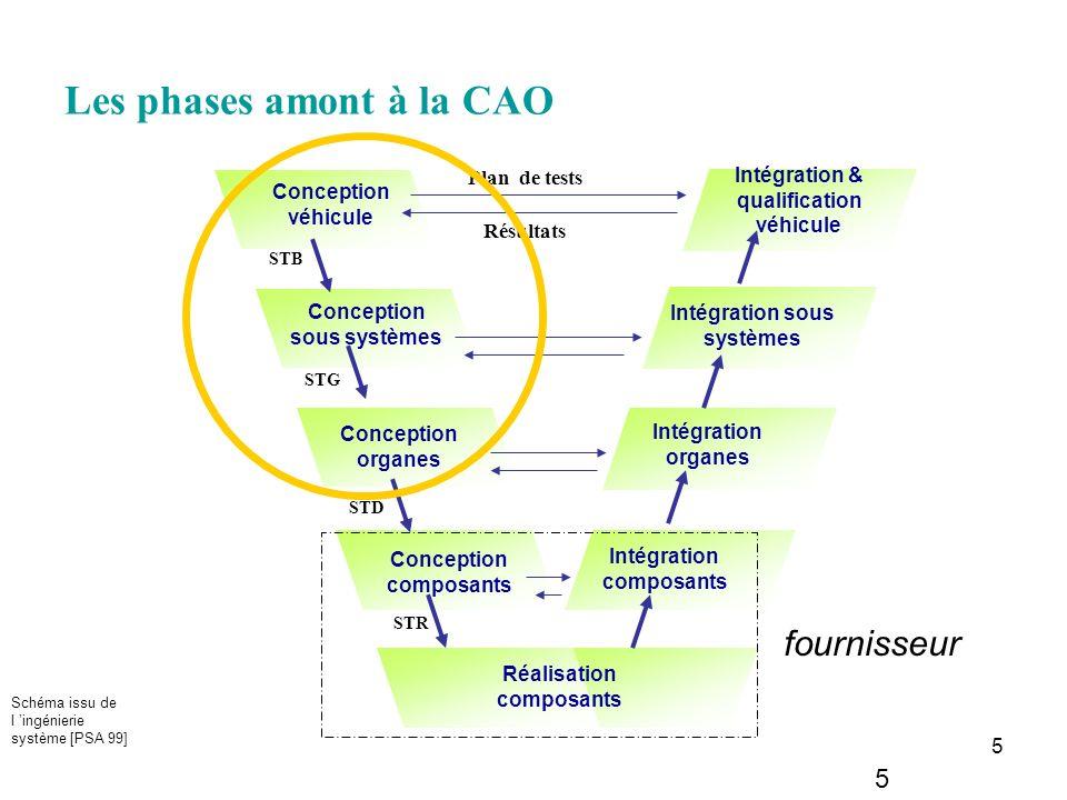 Les phases amont à la CAO