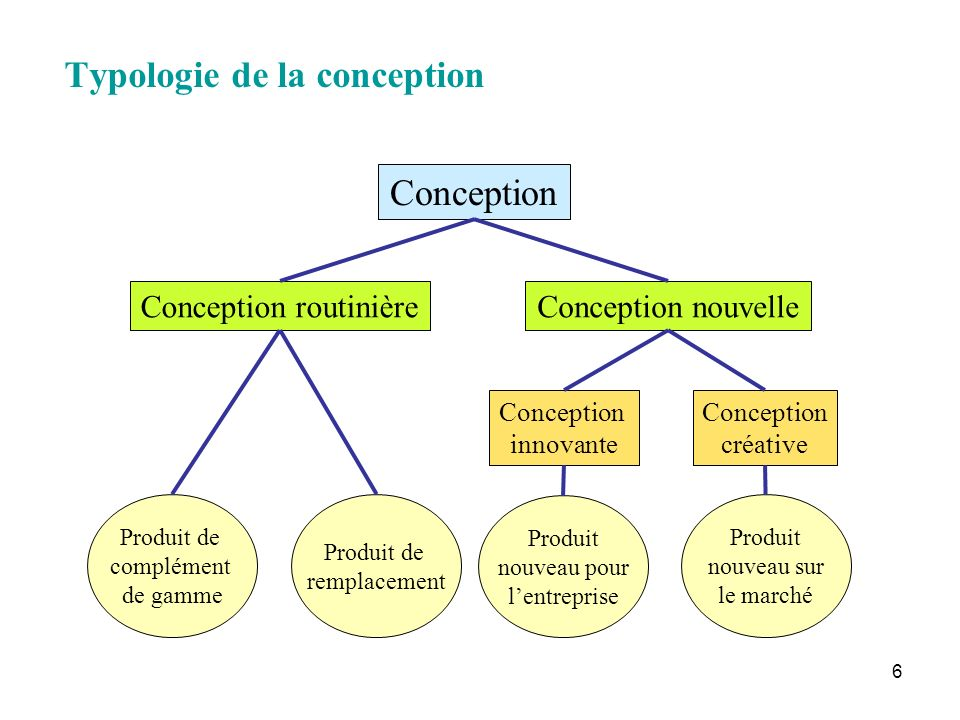 Typologie de la conception