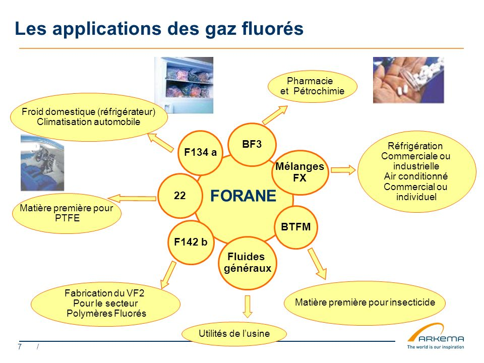 Les applications des gaz fluorés