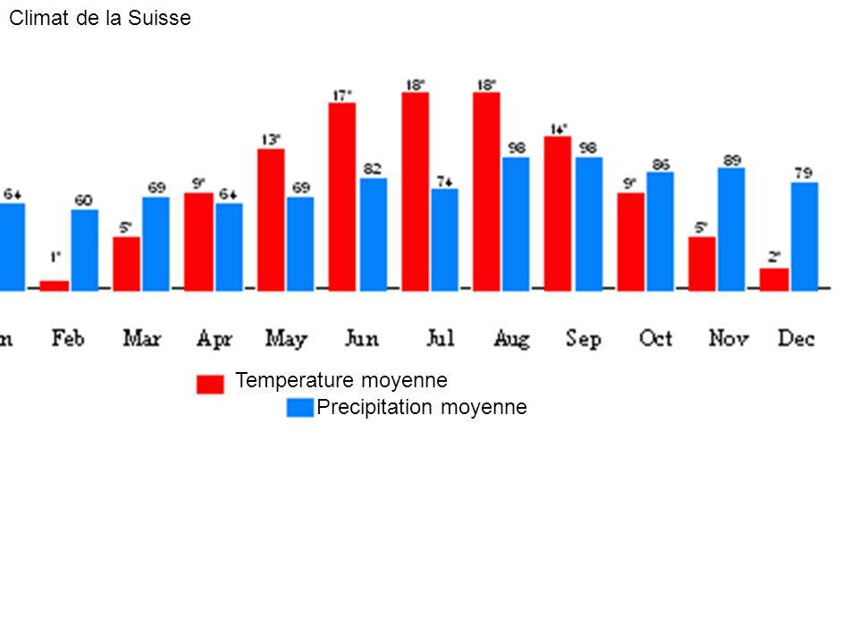Climat de la Suisse Temperature moyenne Precipitation moyenne