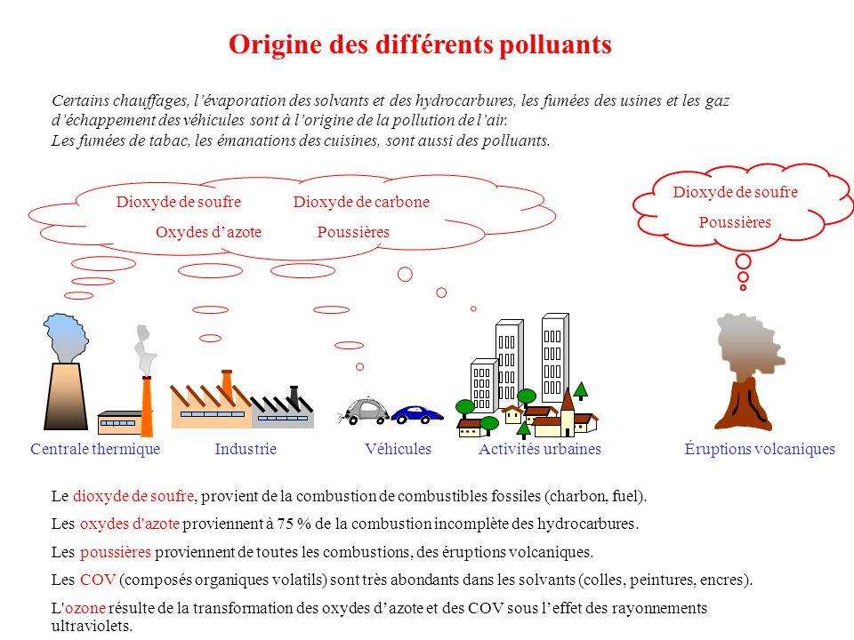 Origine des différents polluants