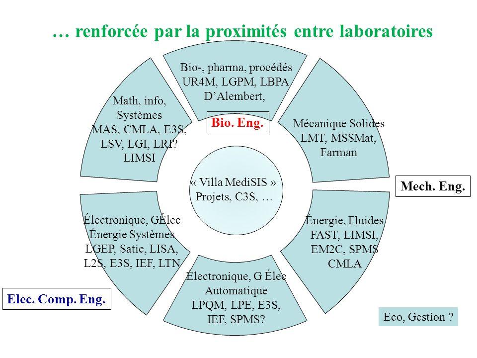 … renforcée par la proximités entre laboratoires