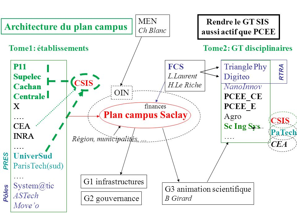Architecture du plan campus