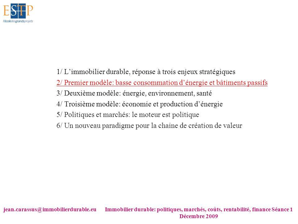 1/ L'immobilier durable, réponse à trois enjeux stratégiques
