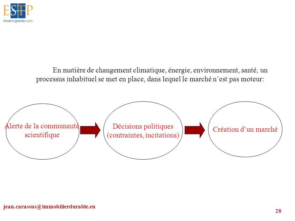 (contraintes, incitations) Création d'un marché