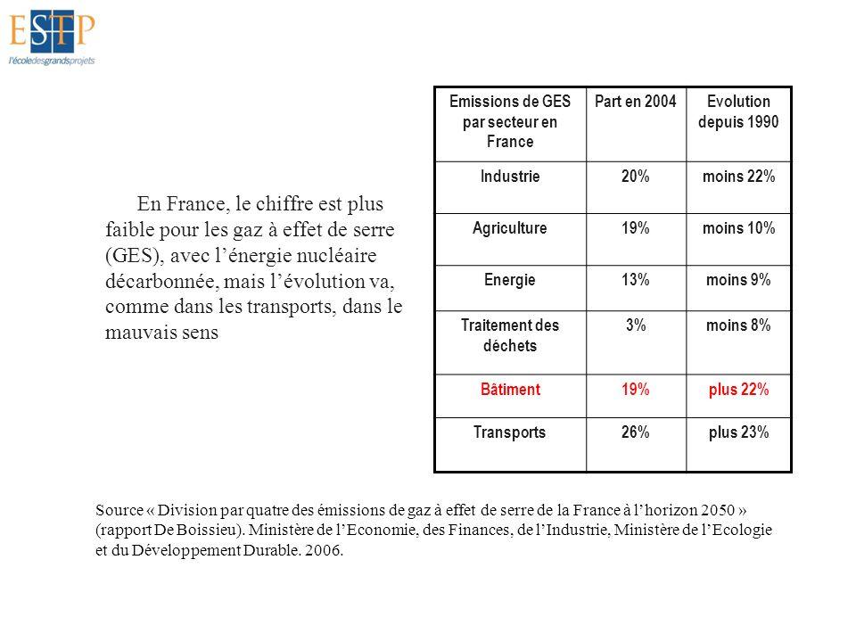 Emissions de GES par secteur en France Traitement des déchets