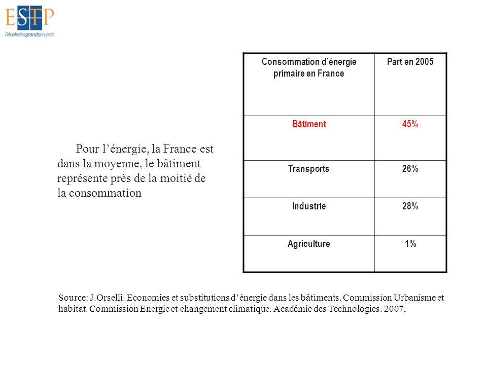 Consommation d'énergie primaire en France