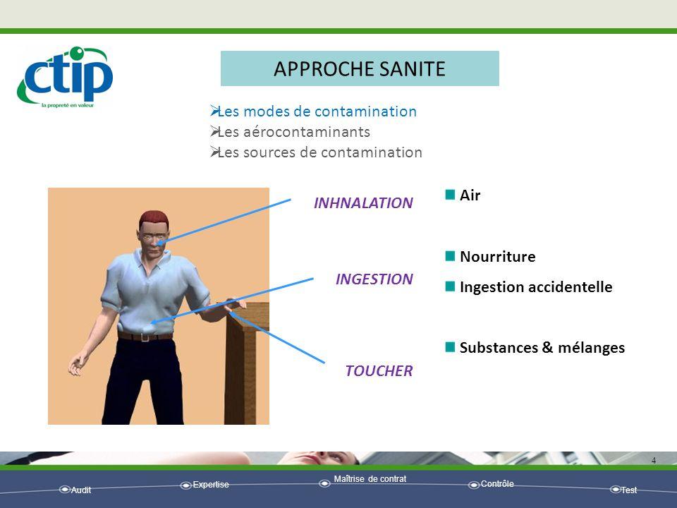 APPROCHE SANITE Les modes de contamination Les aérocontaminants