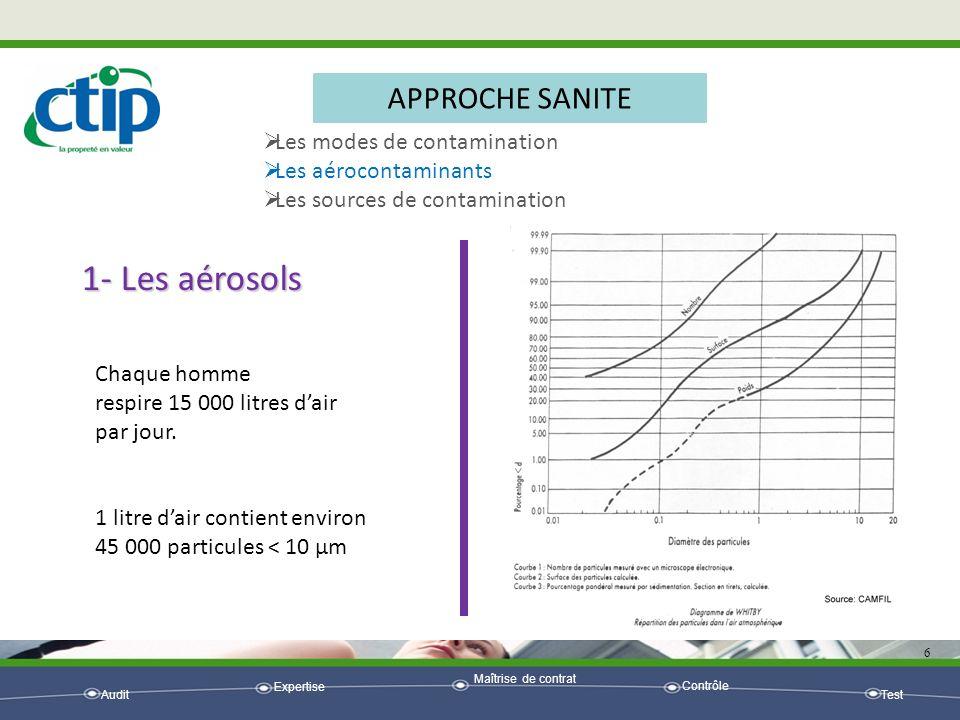 1- Les aérosols APPROCHE SANITE Les modes de contamination
