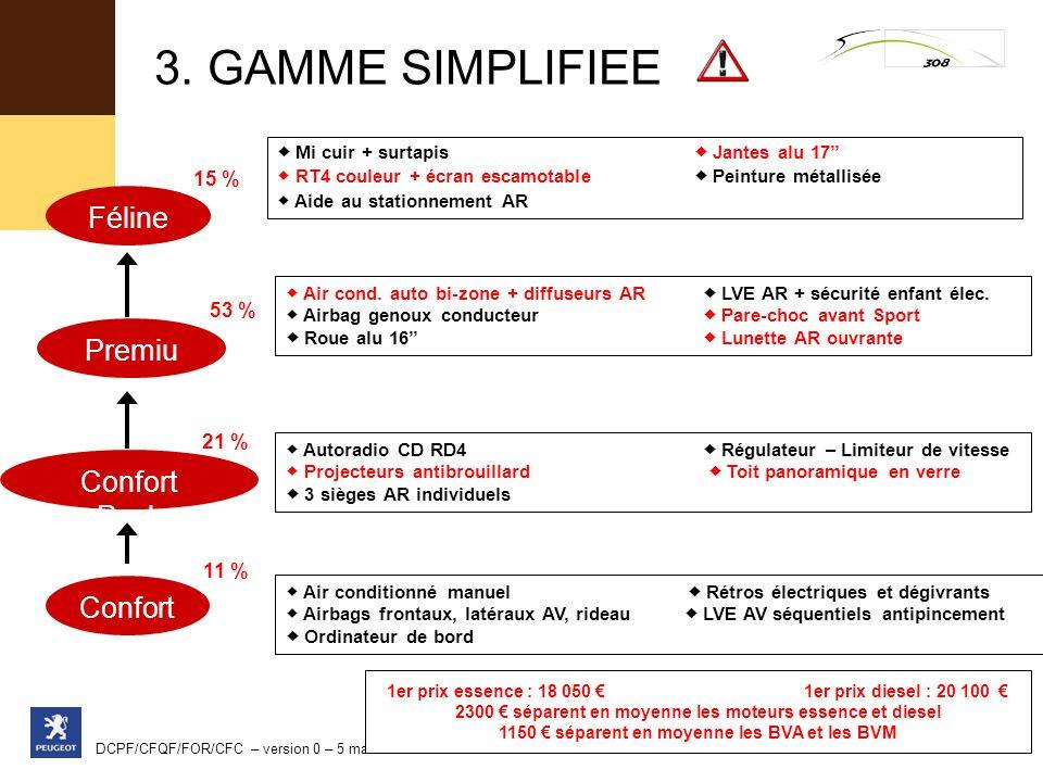 3. GAMME SIMPLIFIEE Féline Premium Confort Pack Confort 15 % 53 % 21 %
