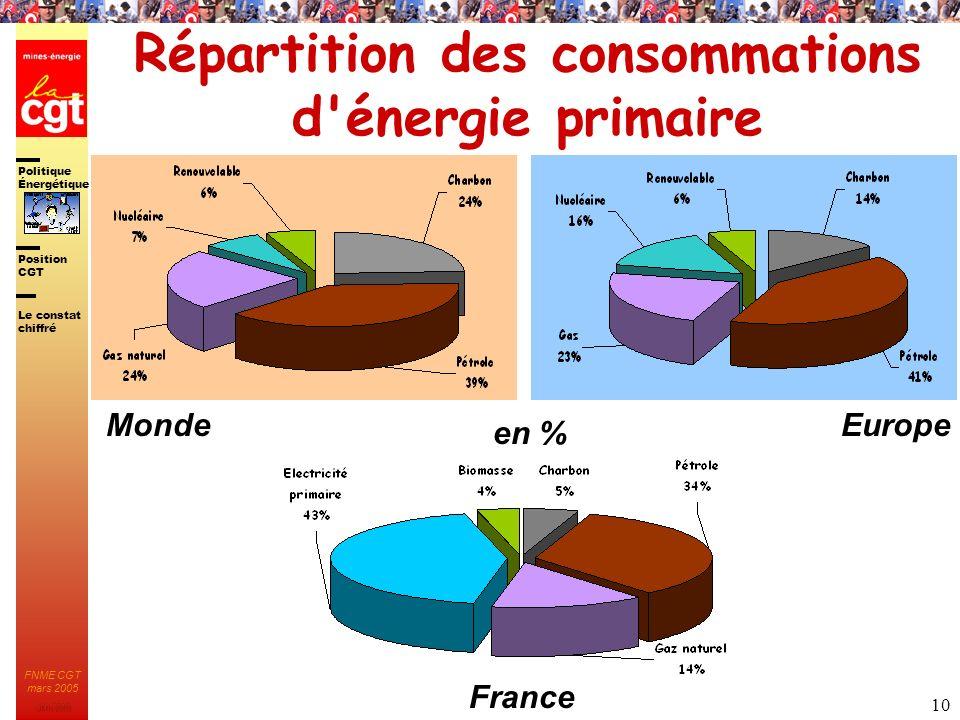 Répartition des consommations d énergie primaire