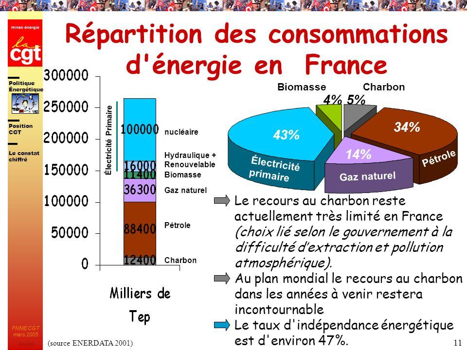 Répartition des consommations d énergie en France