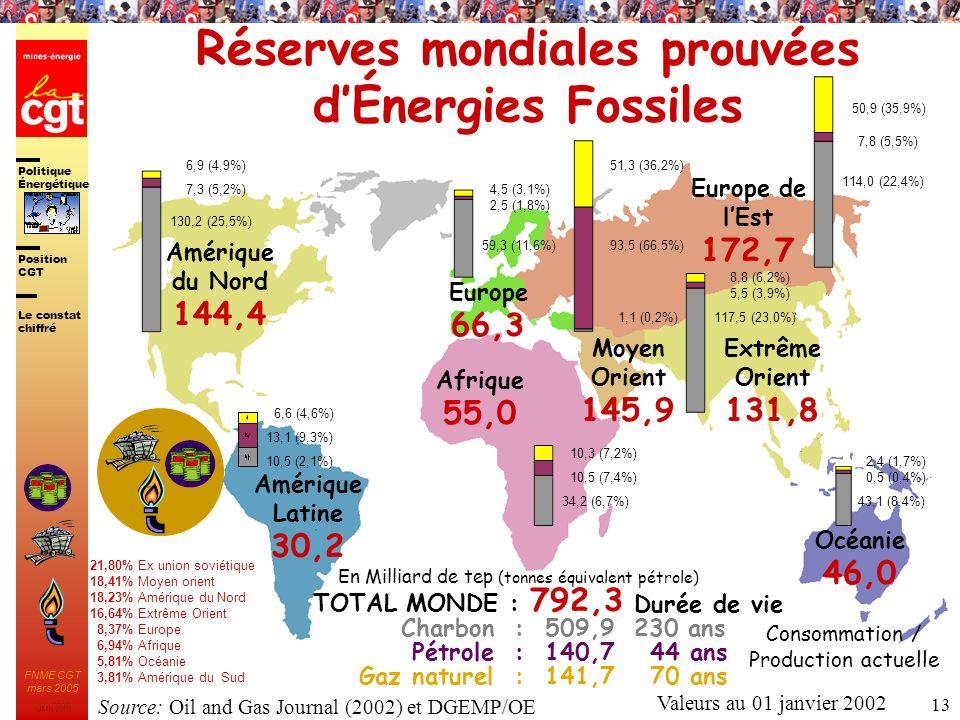Réserves mondiales prouvées d'Énergies Fossiles