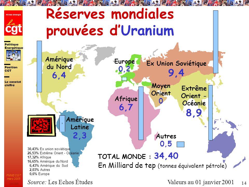 Réserves mondiales prouvées d'Uranium