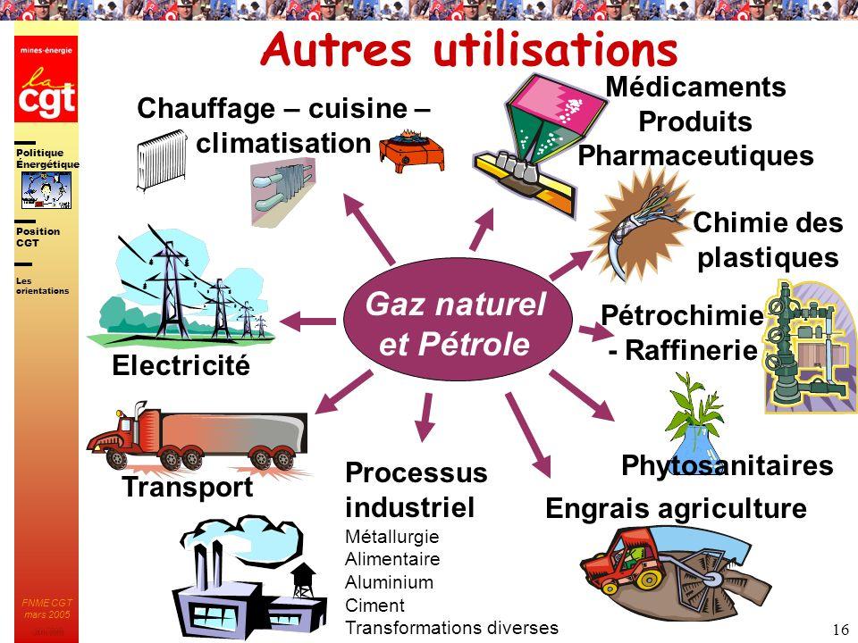 Autres utilisations Gaz naturel et Pétrole