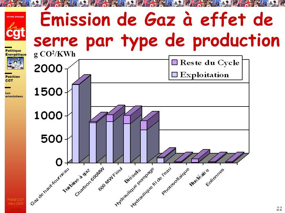 Émission de Gaz à effet de serre par type de production