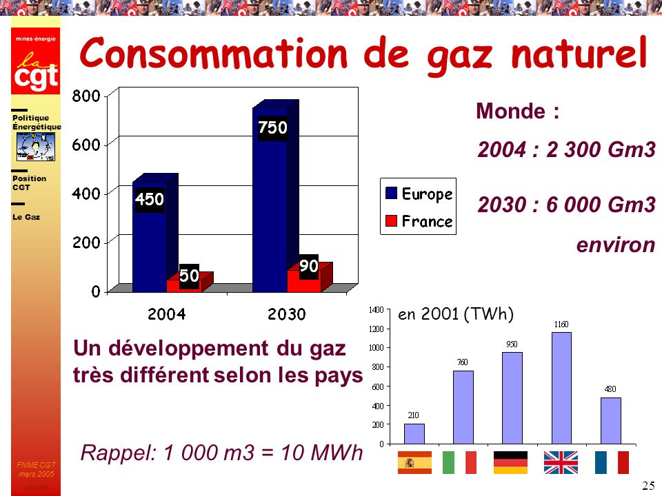 Politique nerg tique ppt t l charger for Gaz naturel dans le monde