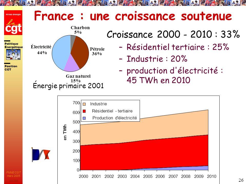 France : une croissance soutenue