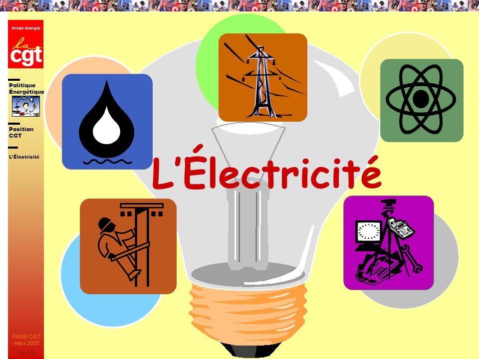 L'Électricité L'Électricité