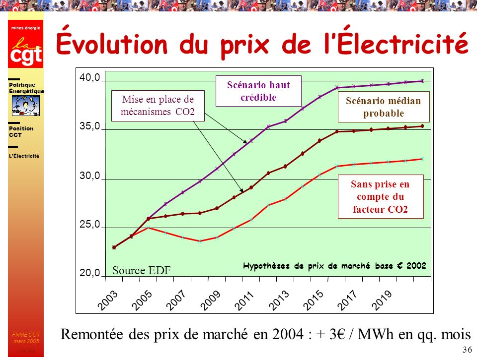 Politique nerg tique ppt t l charger for Bases de l electricite