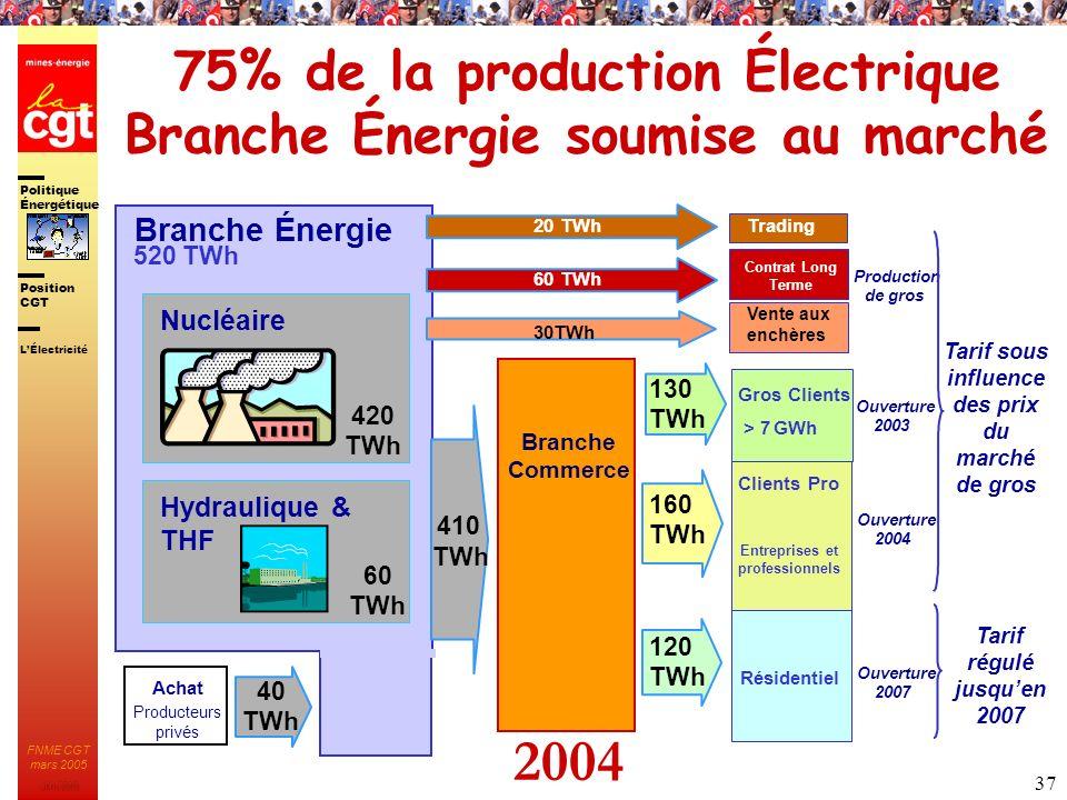 75% de la production Électrique Branche Énergie soumise au marché