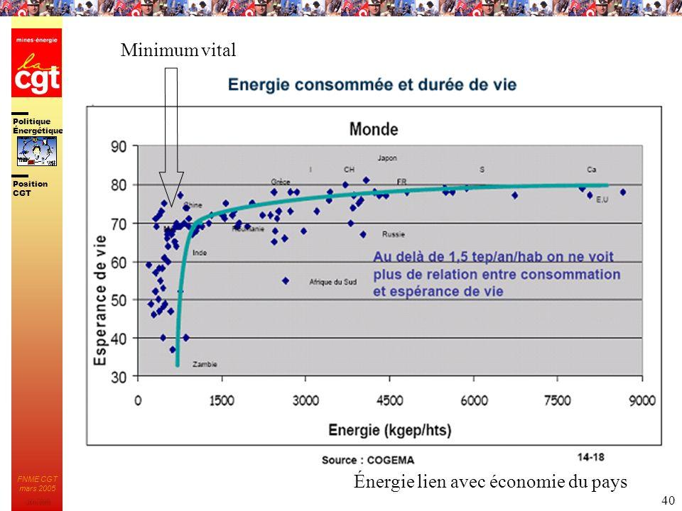 Minimum vital Énergie lien avec économie du pays