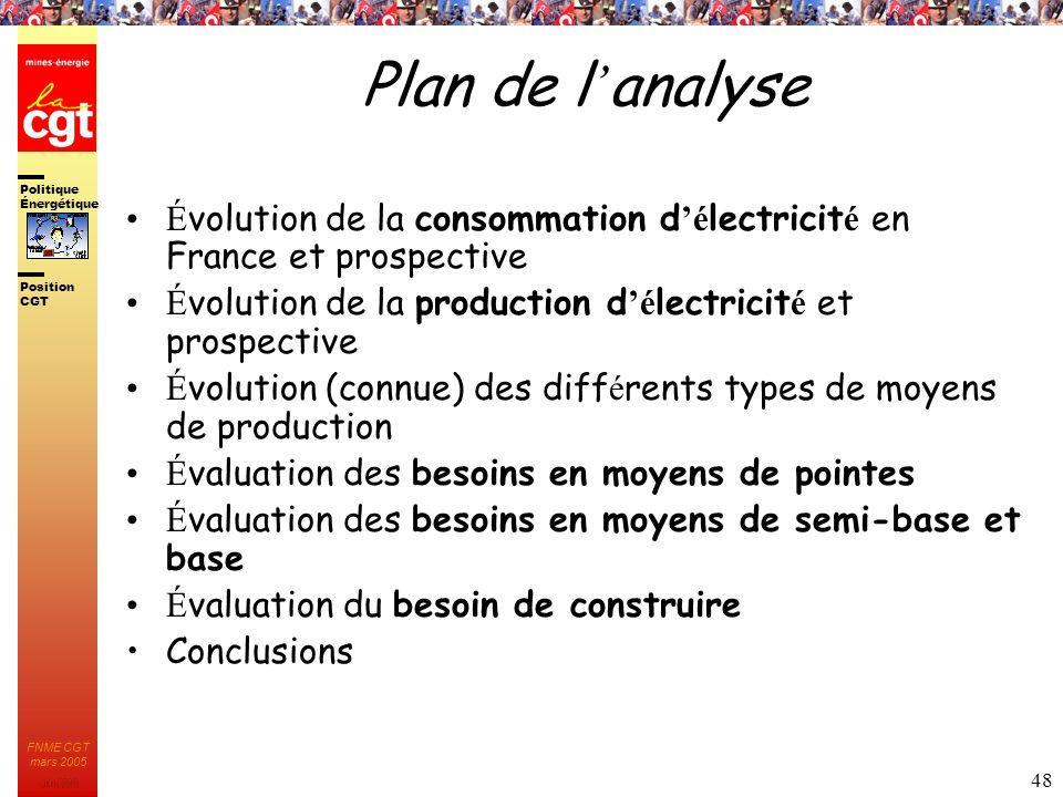 Plan de l'analyse Évolution de la consommation d'électricité en France et prospective. Évolution de la production d'électricité et prospective.